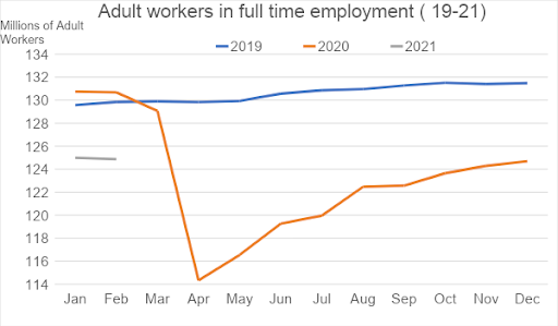 Adult Workers In Full Time Employment