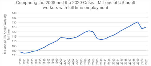 Comparing 2008 and 2020 Crisis