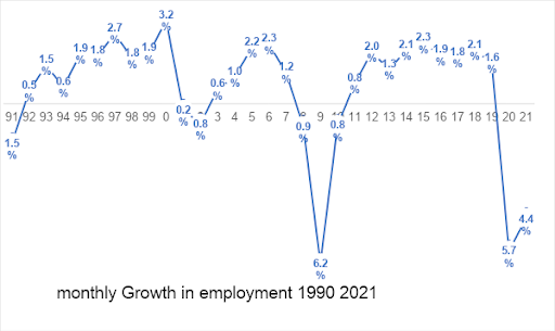 Monthly Growth In Unemployment