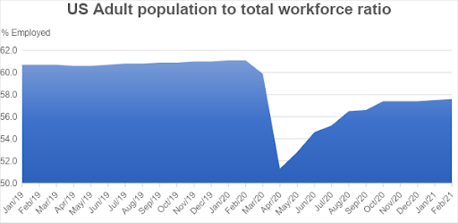 US Adult Population To Total Workforce Ratio