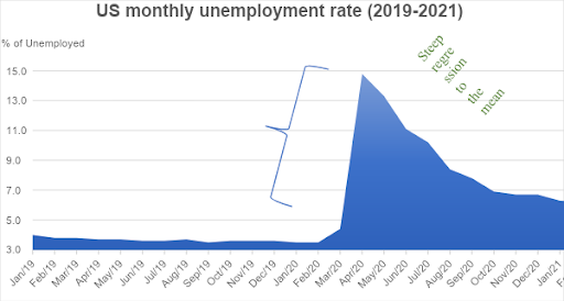 US Monthly Unemployment Rate