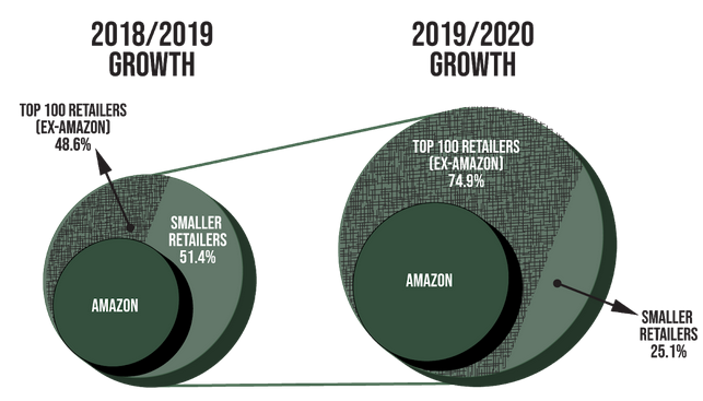 US Online Retail Growth