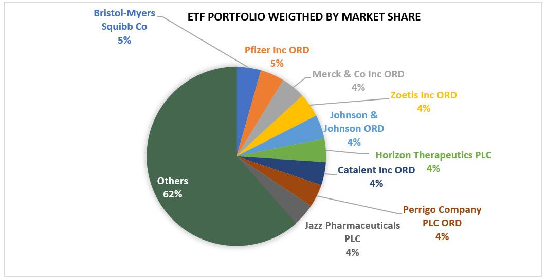 ETF Portfolio Weighted By Market Share