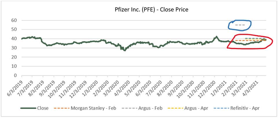 Pfizer Close Price