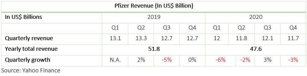Pfizer Revenue