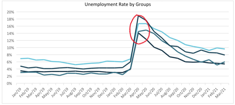 Unemployment Rate By Groups
