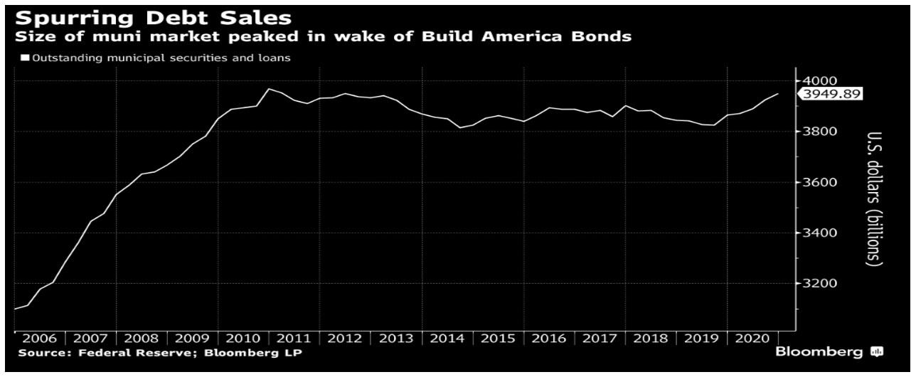 Spurring Debt Sales