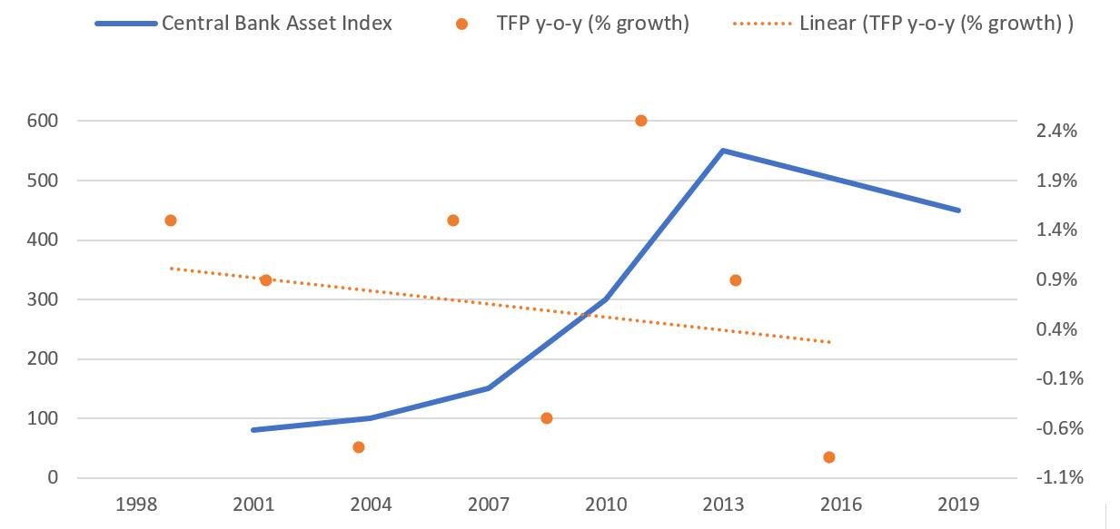 Central Bank Asset Index