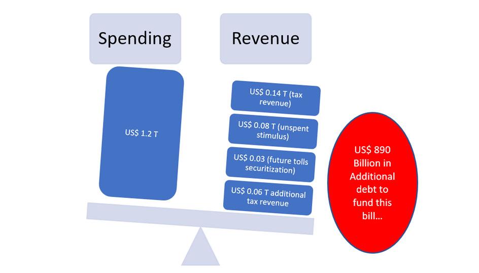 Spending Vs Revenue